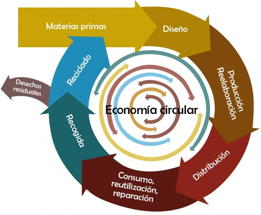 Resultado de imagen para economía circular